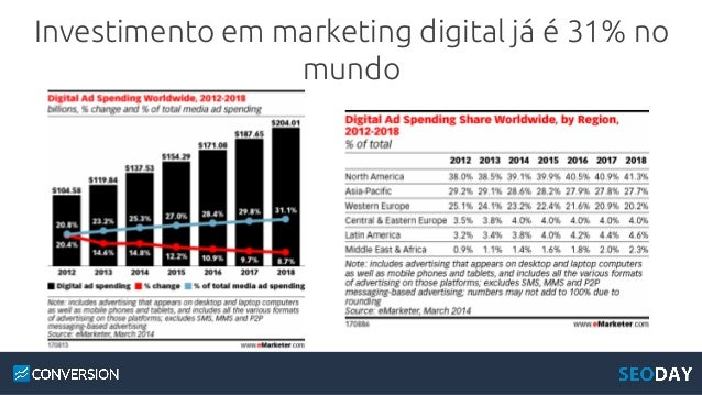 Número de usuários por mídia (em milhões) 85,9 174 Internet TV