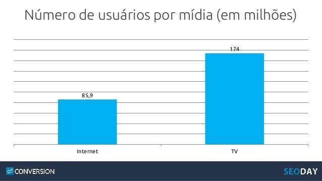 O Que os brasileiros fazem pela Internet pelo menos uma vez por semana?