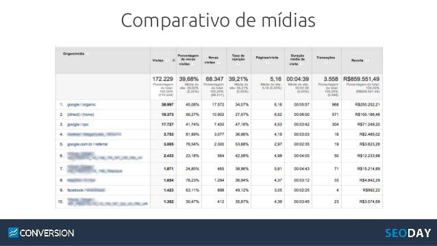 Obrigado :) Diego Ivo CEO da Conversion diego@conversion.com.br