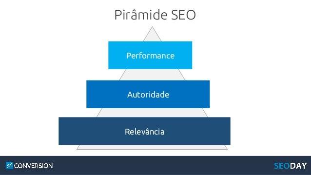 Pirâmide SEO Performance Autoridade Relevância