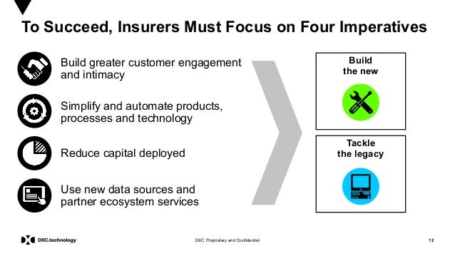 12DXC Proprietary and Confidential To Succeed, Insurers Must Focus on Four Imperatives Build greater customer engagement a...