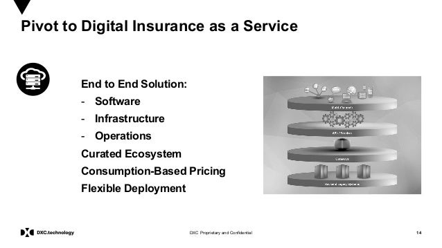 14DXC Proprietary and Confidential Pivot to Digital Insurance as a Service End to End Solution: - Software - Infrastructur...