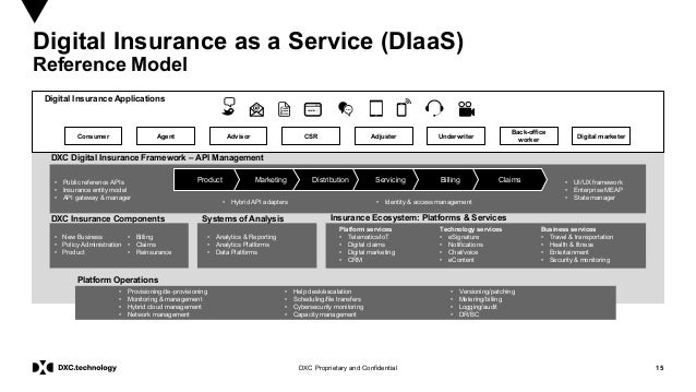 15DXC Proprietary and Confidential Digital Insurance as a Service (DIaaS) Reference Model Platform services • Telematics/I...
