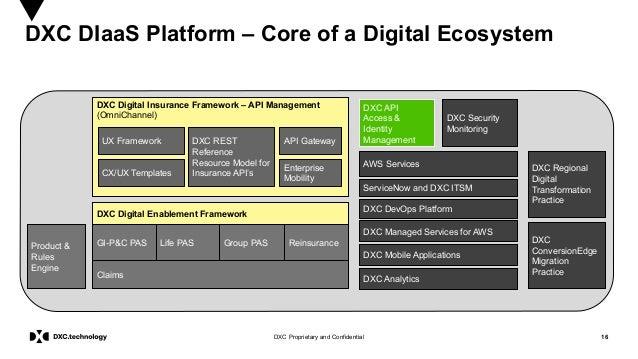 16DXC Proprietary and Confidential DXC DIaaS Platform – Core of a Digital Ecosystem DXC Digital Insurance Framework – API ...