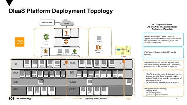 17DXC Proprietary and Confidential DIaaS Platform Deployment Topology Availability Zone A Internet Availability Zone B ELB...