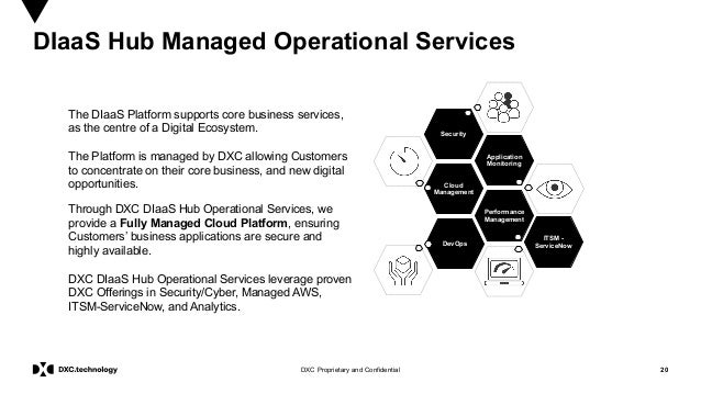 20DXC Proprietary and Confidential DIaaS Hub Managed Operational Services The DIaaS Platform supports core business servic...