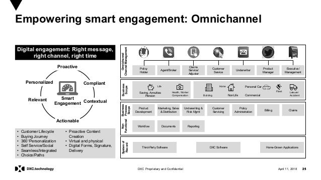 25DXC Proprietary and Confidential Empowering smart engagement: Omnichannel April 11, 2018 25 Digital engagement: Right me...