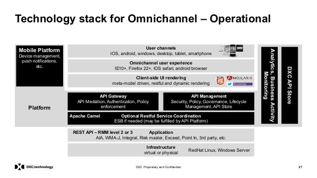 27DXC Proprietary and Confidential Technology stack for Omnichannel – Operational User channels IOS, android, windows, des...