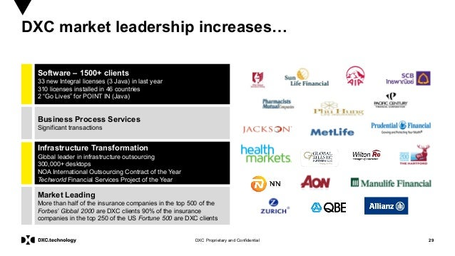 29DXC Proprietary and Confidential DXC market leadership increases… Software – 1500+ clients 33 new Integral licenses (3 J...