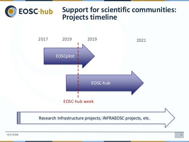 Gergely Sipos, Claudio Cacciari: Welcome and mapping the landscape: EOSC-hub and EOSCpilot Slide 3