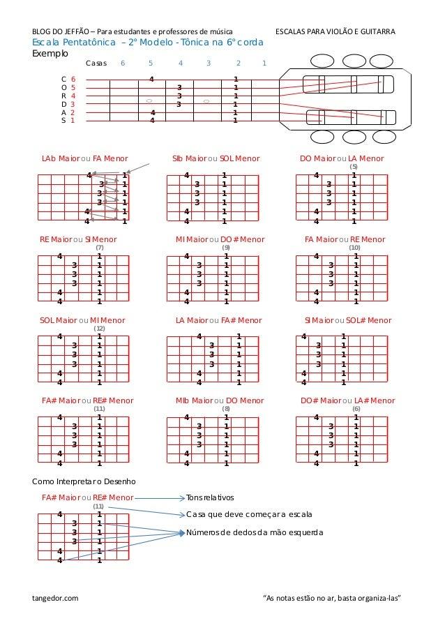 BLOG DO JEFFÃO – Para estudantes e professores de música ESCALAS PARA VIOLÃO E GUITARRA Escala Pentatônica – 2° Modelo - T...
