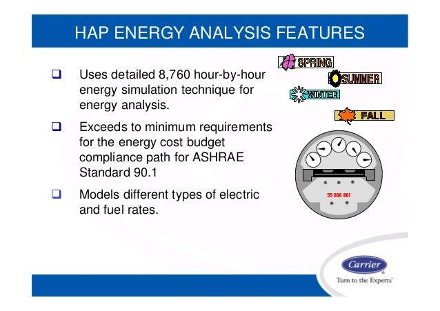 Hap System Design Load