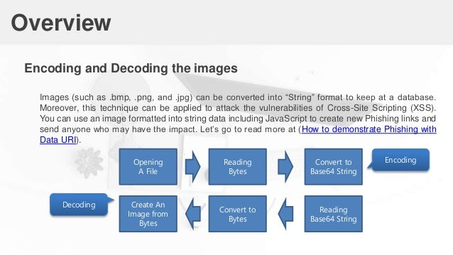 01 how to encode and decode images into string by using