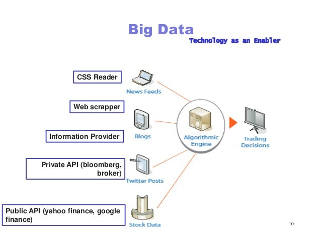 Big Data for Big Money Trading