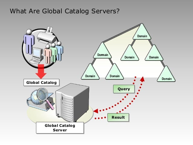 how to make a domain controller a global catalog server
