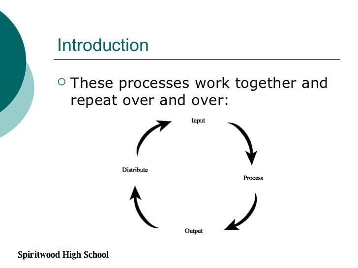 Introduction <ul><li>These processes work together and repeat over and over: </li></ul>Spiritwood High School