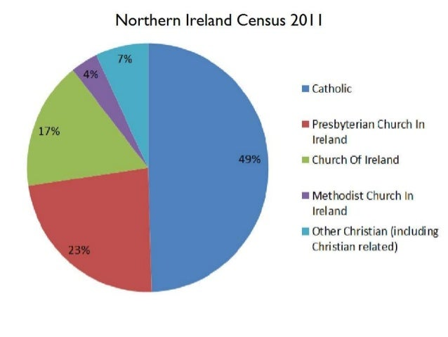 an overview of the religions in northern ireland Northern ireland is still a very deeply divided society  in areas where over 90  per cent of the population share a single religious identity,.