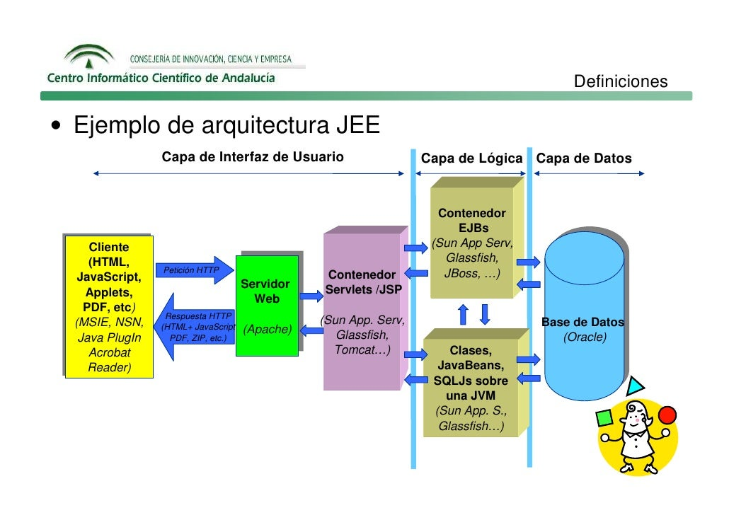 1 9 curso jee5 soa web services esb y xml for Aulas web arquitectura