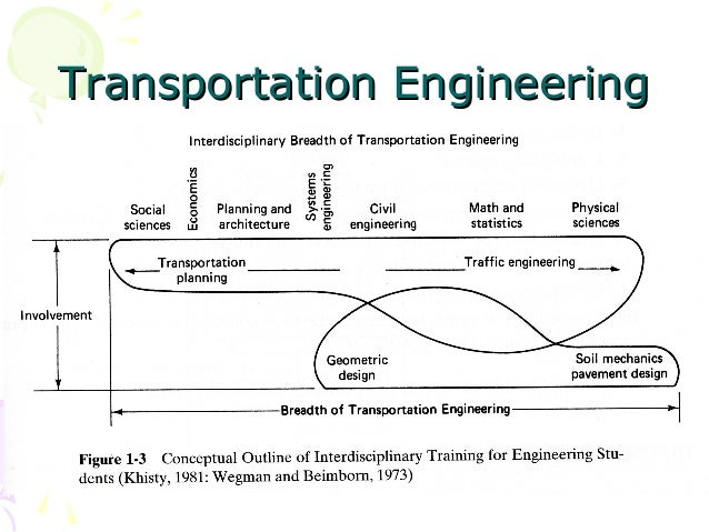 Highway and traffic engineering transportation engineeringtransportation engineering fandeluxe Gallery
