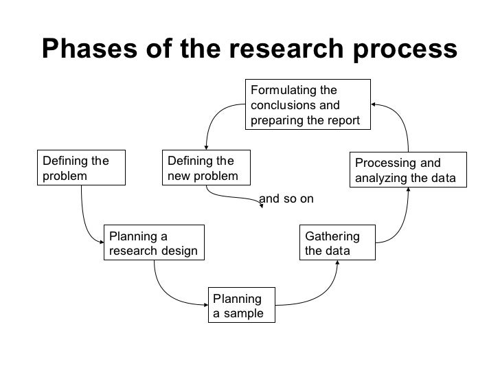 PHASES of Operations Research