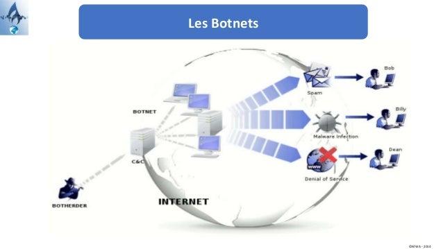 Les Botnets ©MWA - 2014
