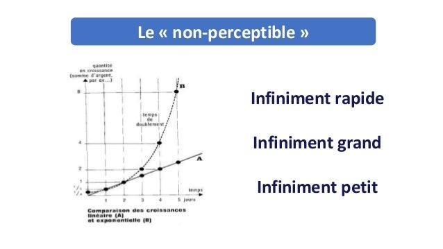 Infiniment rapide Infiniment grand Infiniment petit (1943) Le « non-perceptible »