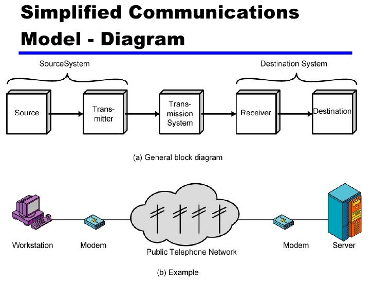 Introduction to basics of data communications transmission system utilization 4 simplified communications model diagram ccuart