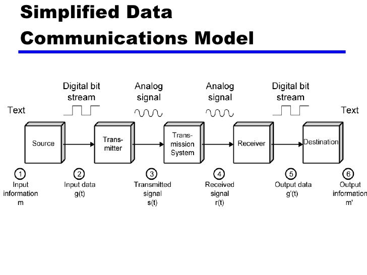 Data Communication System : Introduction to basics of data communication quot s