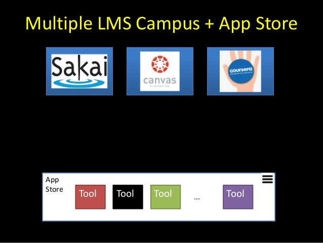 Multiple LMS Campus + App Store App Store Tool Tool Tool Tool...
