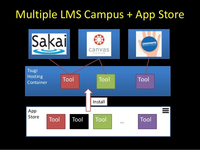 Multiple LMS Campus + App Store App Store Tool Tool Tool Tool Tsugi Hosting Container Tool ToolTool ... Install
