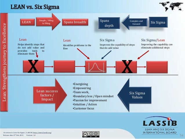 01 overview of lean six sigma