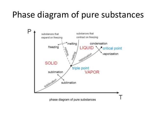 01 part4 properties pure substance properties of pure substances 9 phase diagram ccuart Images