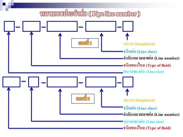 หมายเลขประจาท่อ ( Pipe line number ) แบบที่ 1 แบบที่ 2 ฉนวน (Insulation) ชนิดท่อ (Line class) ลาดับหมายเลขท่อ (Line number...