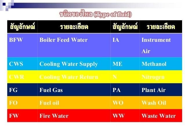 ชนิดของไหล (Type of fluid) BFW Boiler Feed Water IA Instrument Air CWS Cooling Water Supply ME Methanol CWR Cooling Water ...