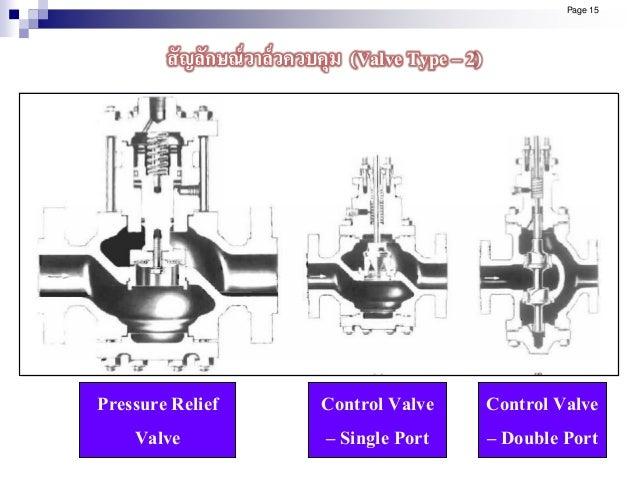 Pressure Relief Valve Control Valve – Single Port Control Valve – Double Port Page 15 สัญลักษณ์วาล์วควบคุม (Valve Type – 2)
