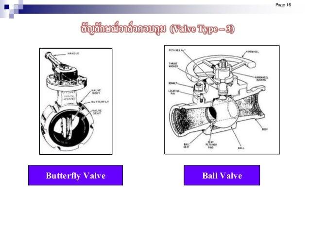 Butterfly Valve Ball Valve Page 16 สัญลักษณ์วาล์วควบคุม (Valve Type – 3)