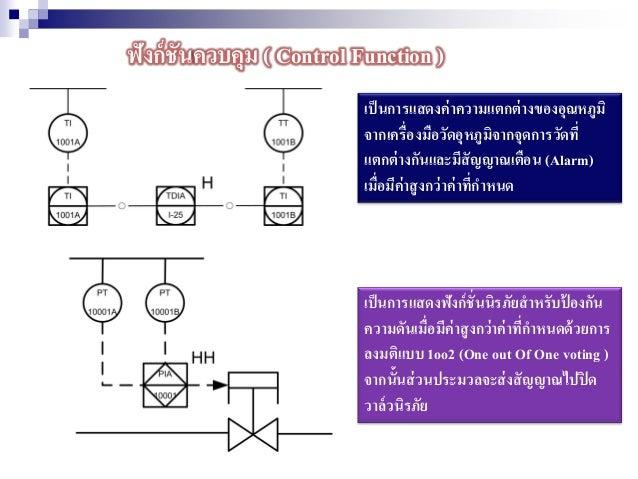 ฟังก์ชันควบคุม ( Control Function ) เป็นการแสดงค่าความแตกต่างของอุณหภูมิ จากเครื่องมือวัดอุหภูมิจากจุดการวัดที่ แตกต่างกัน...