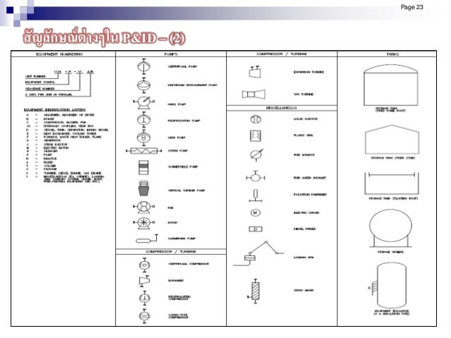 Page 23 สัญลักษณ์ต่างๆใน P&ID – (2)