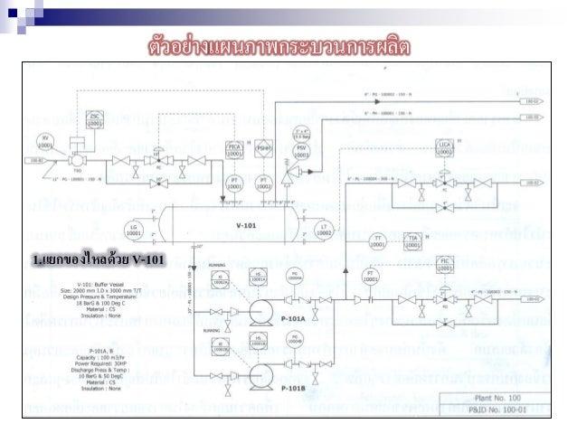 ตัวอย่างแผนภาพกระบวนการผลิต 1.แยกของไหลด้วย V-101