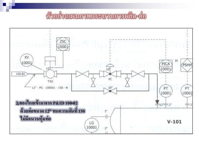"""2.ของไหลเข้ามาจาก P&ID 100-02 ด้วยท่อขนาด 12"""" ทนความดันที่ 150 ไม่มีฉนวนหุ้มท่อ ตัวอย่างแผนภาพกระบวนการผลิต-ต่อ"""