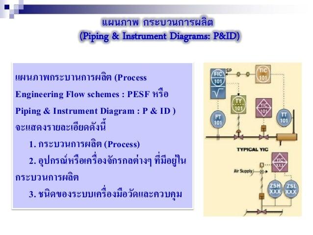 แผนภาพ กระบวนการผลิต (Piping & Instrument Diagrams: P&ID) แผนภาพกระบานการผลิต (Process Engineering Flow schemes : PESF หรื...