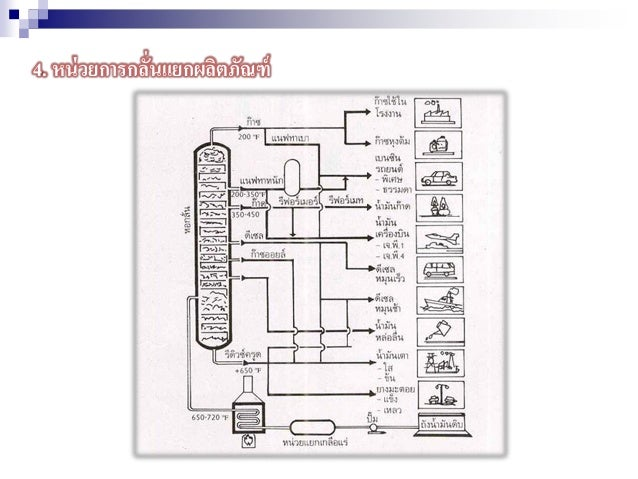 4. หน่วยการกลั่นแยกผลิตภัณฑ์