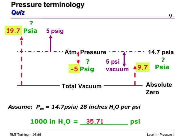 relationship between psia and psig