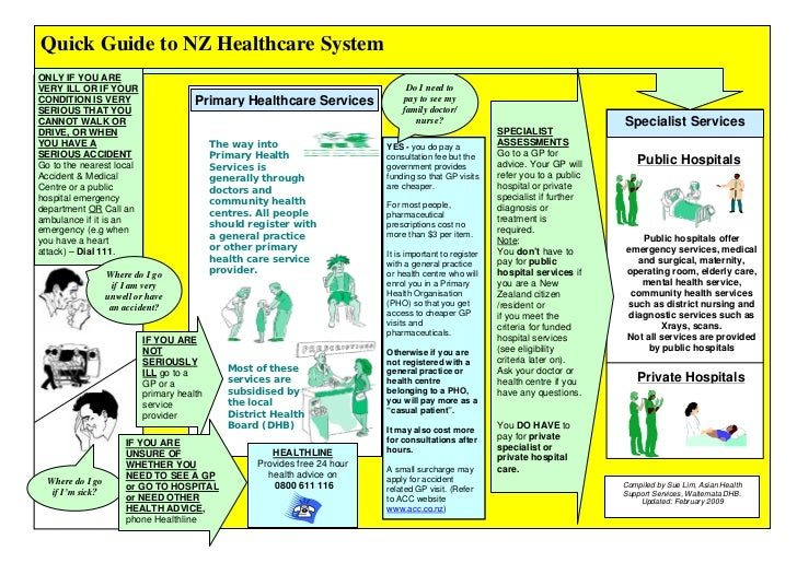 Quick Guide to NZ Healthcare SystemONLY IF YOU AREVERY ILL OR IF YOUR                                                     ...