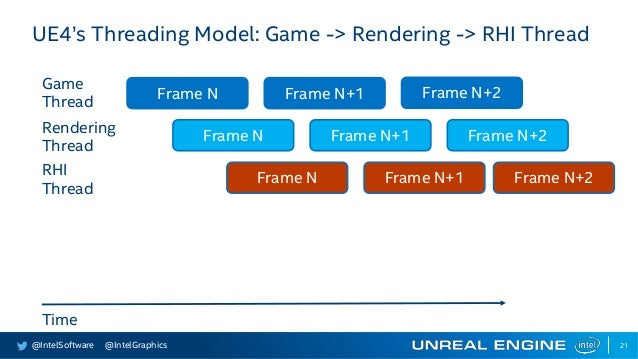 Scalability for All: Unreal Engine* 4 with Intel