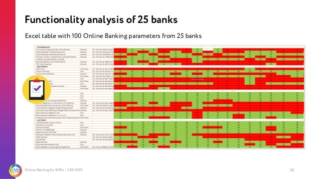 Online Banking for SMEs - CEE 2019 Excel table with 100 Online Banking parameters from 25 banks Functionality analysis of ...