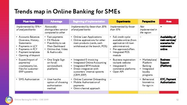 Online Banking for SMEs - CEE 2019 Trends map in Online Banking for SMEs 12 Must-have Advantage Beginning of implementatio...