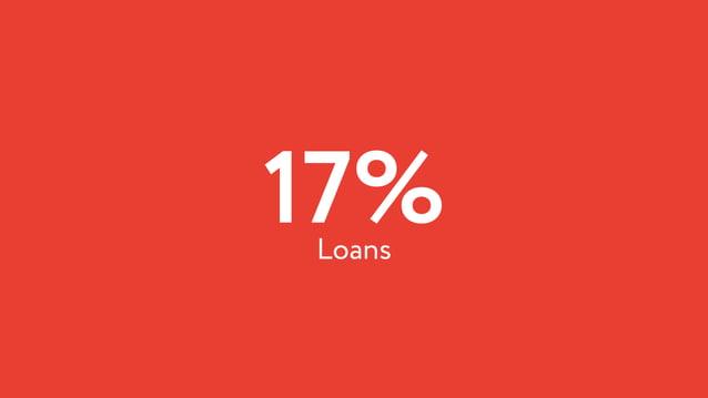 17%Loans