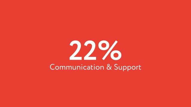 22%Communication & Support