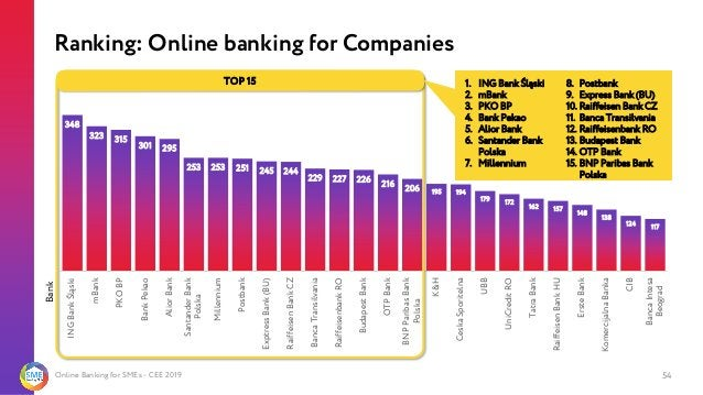 Online Banking for SMEs - CEE 2019 348 323 315 301 295 253 253 251 245 244 229 227 226 216 206 195 194 179 172 162 157 148...